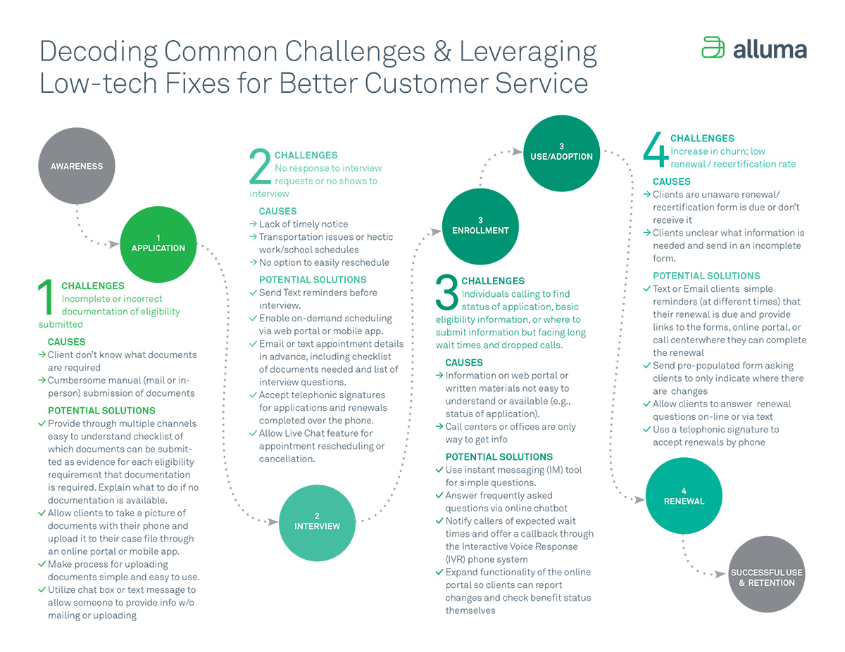 Decoding Common Challenges & Leveraging Low-tech Fixes for Better Customer Service